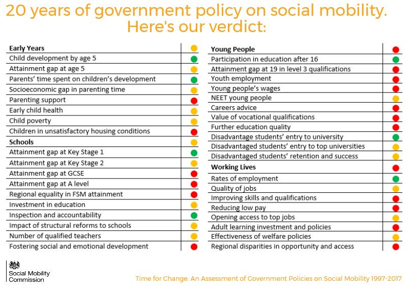 FCE Position on: Time for Change – Report on 20 years of social mobilitypolicy