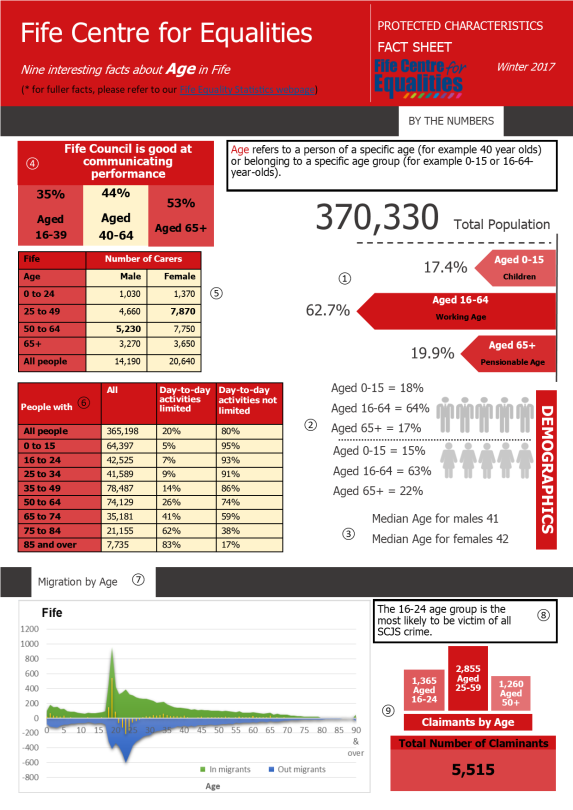Age and Population Equality Fact Sheet